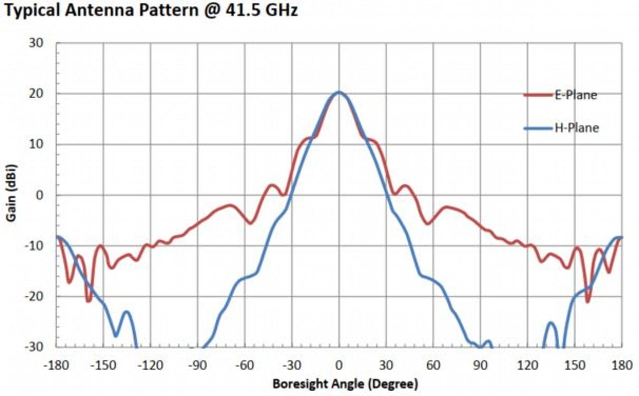 20 dBi Gain, 33 GHz to 50 GHz, WR-22 Waveguide Millimeter SGH Antenna