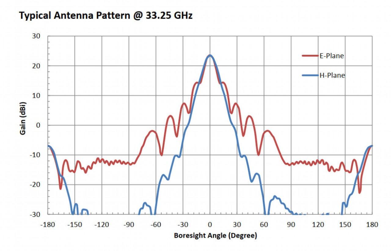 23 dBi Gain, 26.5 GHz to 40 GHz, WR-28 Waveguide Millimeter SGH Antenna
