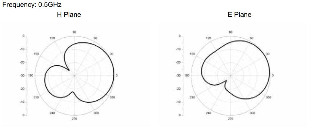 0.5 GHz to 2 GHz Cavity Backed Spiral Antenna OBS-520