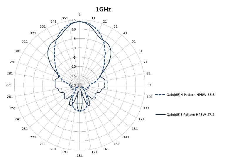 1 GHz to 2 GHz, 14 dBi to 17 dBi Gain, 30 dB Isolation, L band, 2 SMA Connectors, Dual Polarized Horn Antenna