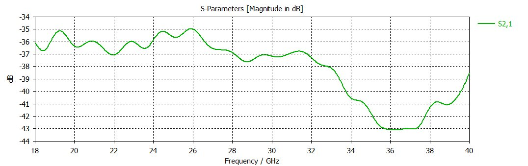 18 GHz to 40 GHz 13-18dBi gain ,30 dB Isolation, K band and Ka band, SMA Connectors, Dual Polarized Horn Antenna