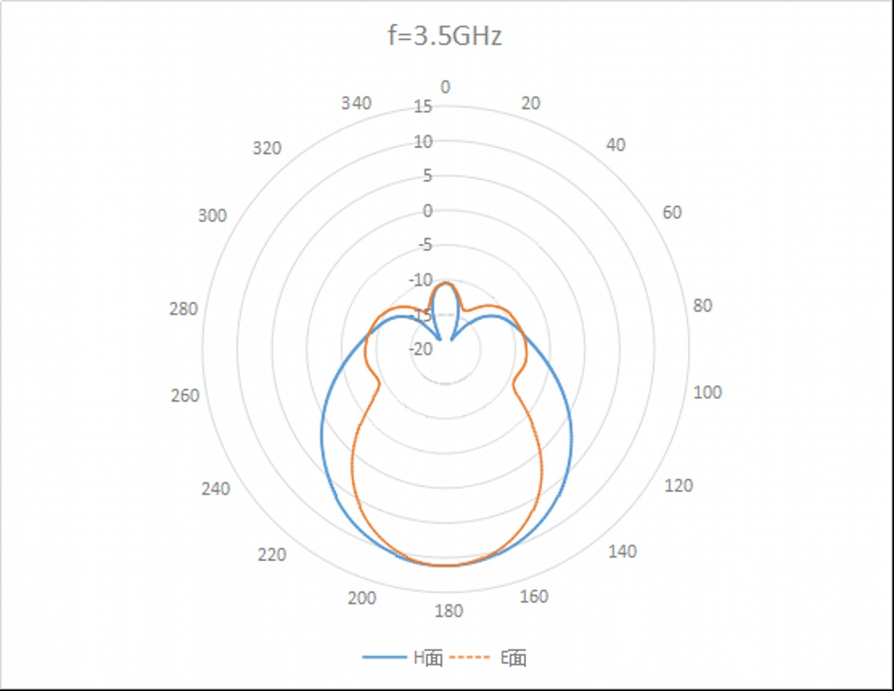15 dBi Gain, 2.5 GHz to 4 GHz, WR-284 Waveguide, SMA Connector Curve Standard Gain Horn