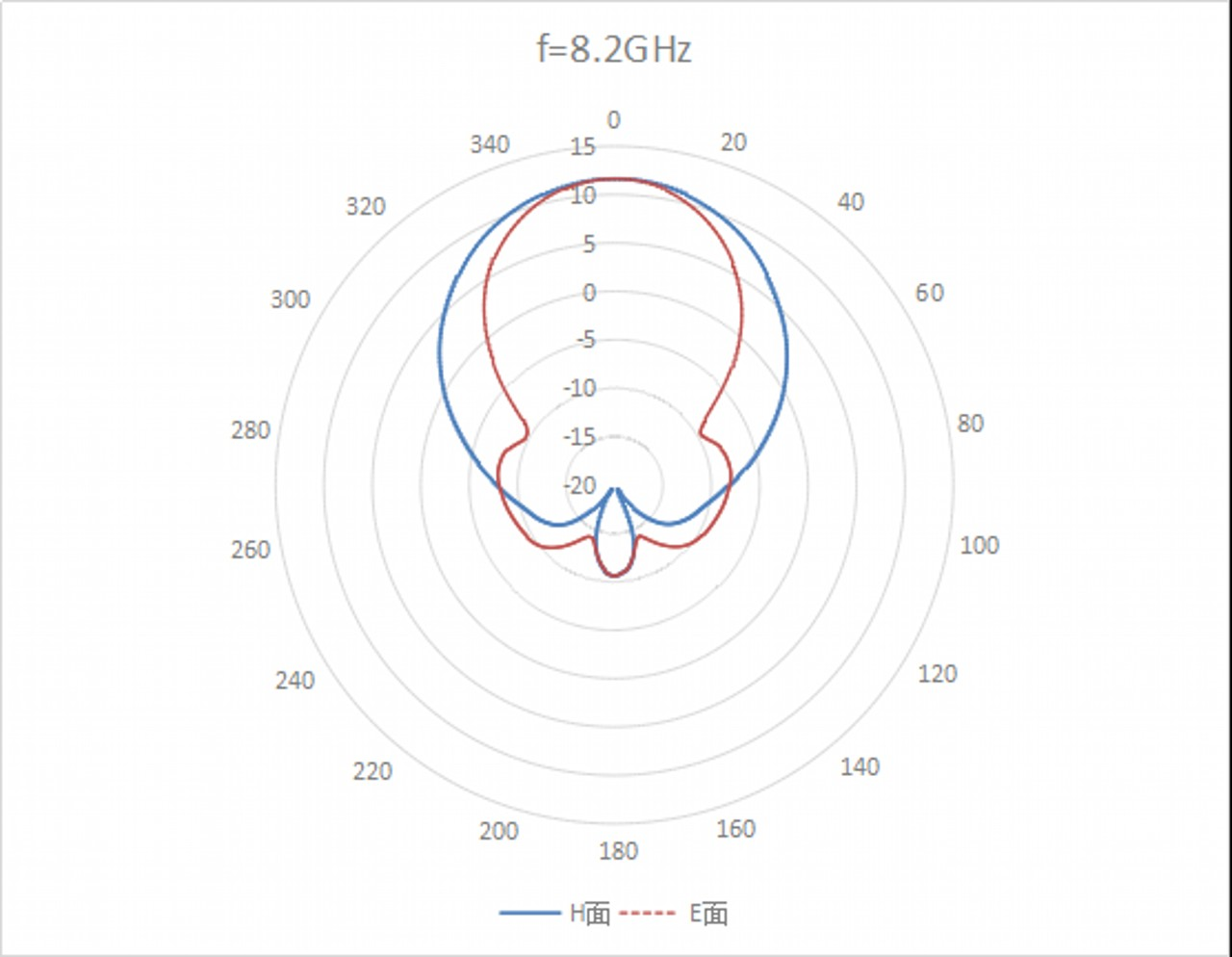 15 dBi Gain, 8.2 GHz to 12.4 GHz, WR-90 Waveguide, SMA Connector Curve Standard Gain Horn