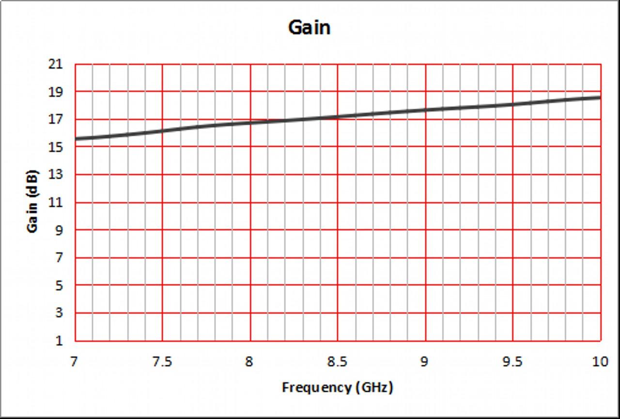 15 dBi Gain, 7.5 GHz to 10 GHz, WR-112 Waveguide Standard Gain Horn Antenna