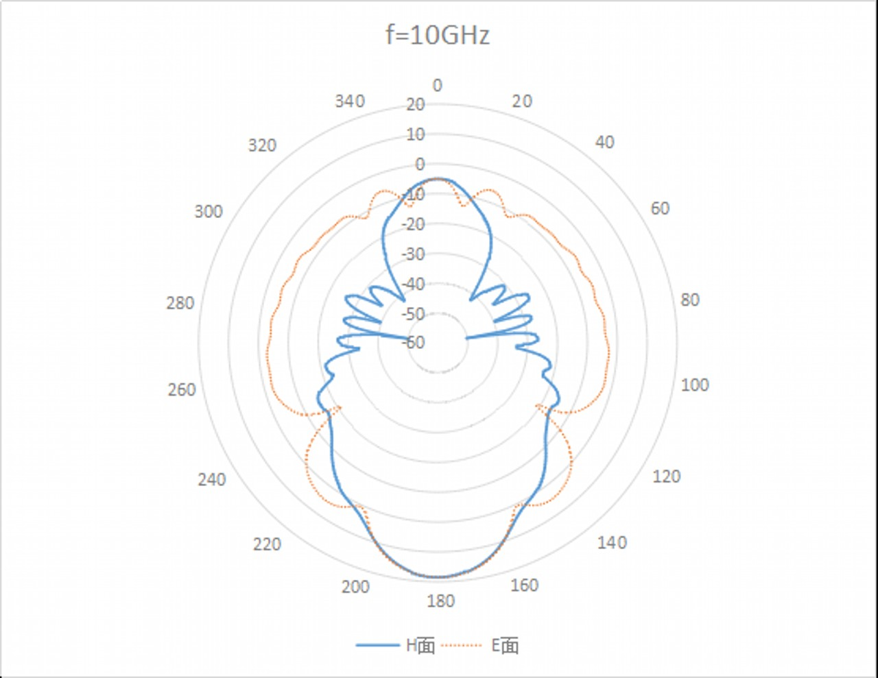 WR-112 Waveguide Standard Gain Horn Antenna. Nominal Gain: 15 dBi Gain. Frequency Range: 7.5 GHz to 10 GHz - 2