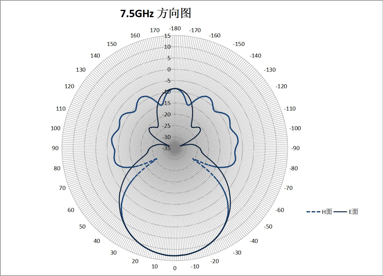 WR-137 Waveguide - 5.9GHz - 8.2GHz - 10dBi - Standard Gain Horn Antenna 2