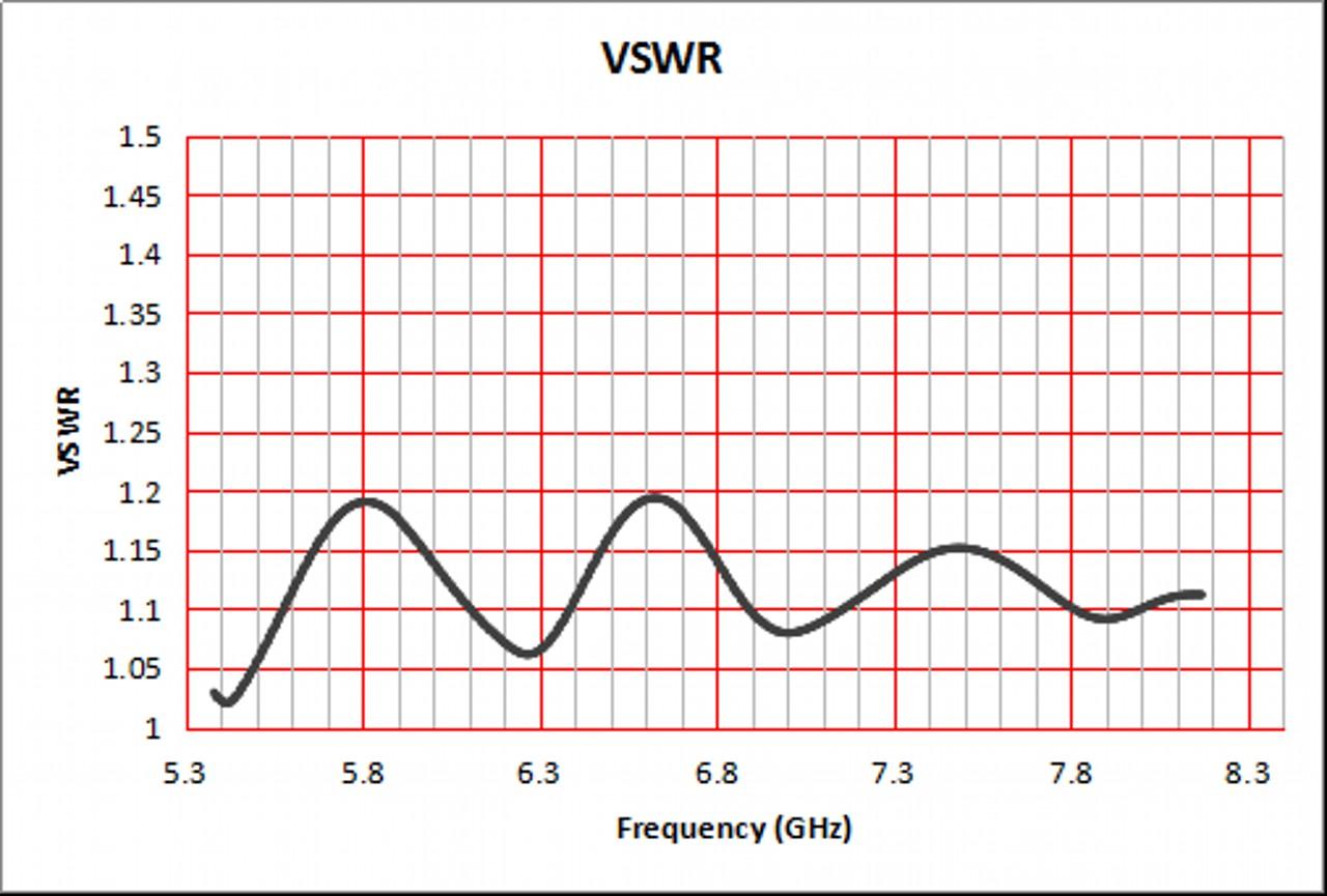 15 dBi Gain, 5.9 GHz to 8.2 GHz, WR-137 Waveguide Standard Gain Horn Antenna