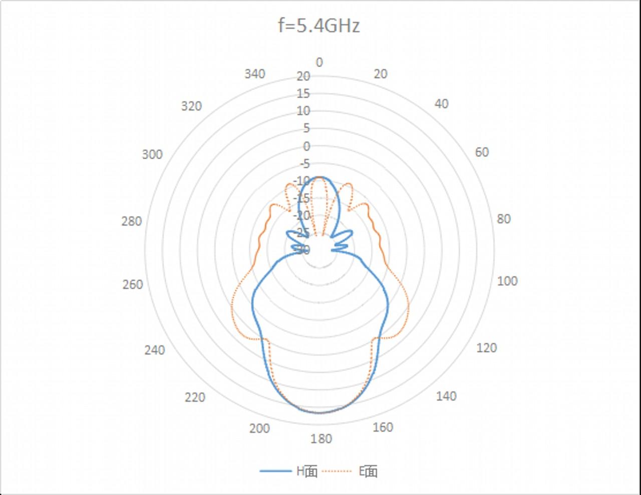 WR-137 Waveguide - 5.9GHz - 8.2GHz - Standard Gain Horn Antenna 1