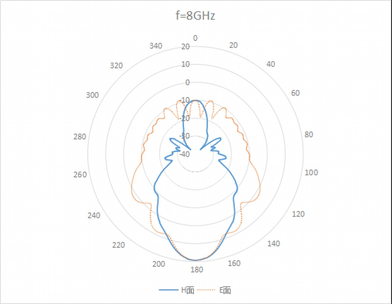 WR-137 Waveguide - 5.9GHz - 8.2GHz - Standard Gain Horn Antenna 2