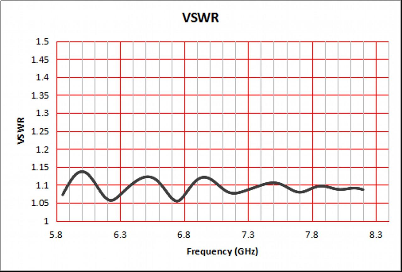 20 dBi Gain, 5.9 GHz to 8.2 GHz, WR-137 Waveguide Standard Gain Horn Antenna