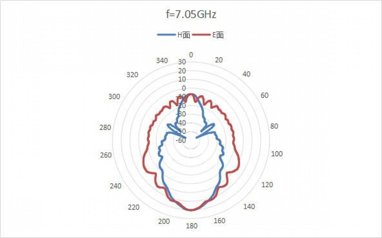 WR-159 Waveguide - 4.9GHz - 7.1GHz - Standard Gain Horn Antenna 2