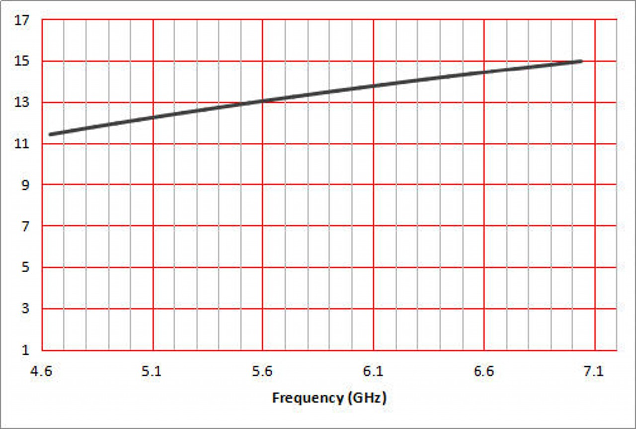 10 dBi Gain, 4.9 GHz to 7.1 GHz, WR-159 Waveguide Standard Gain Horn Antenna