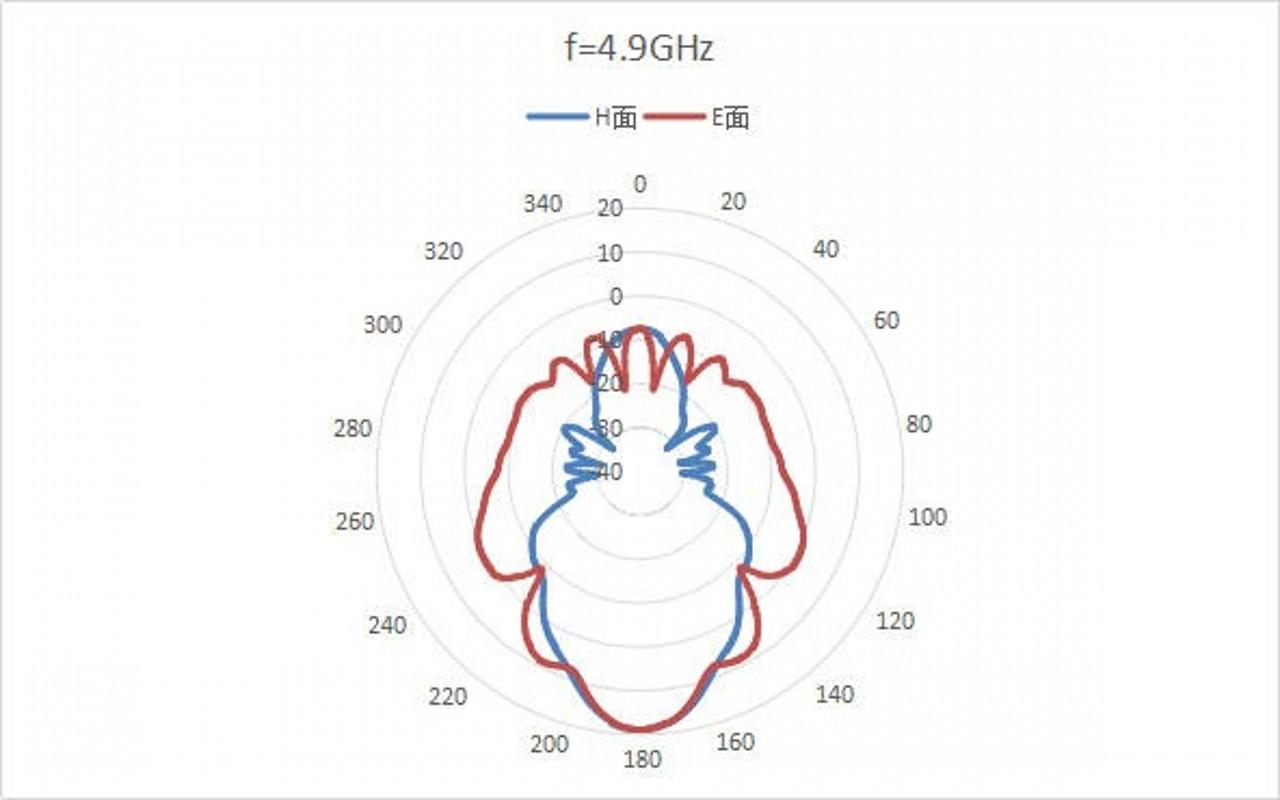 WR-159 Waveguide - 4.9GHz - 7.1GHz - Standard Gain Horn Antenna 1