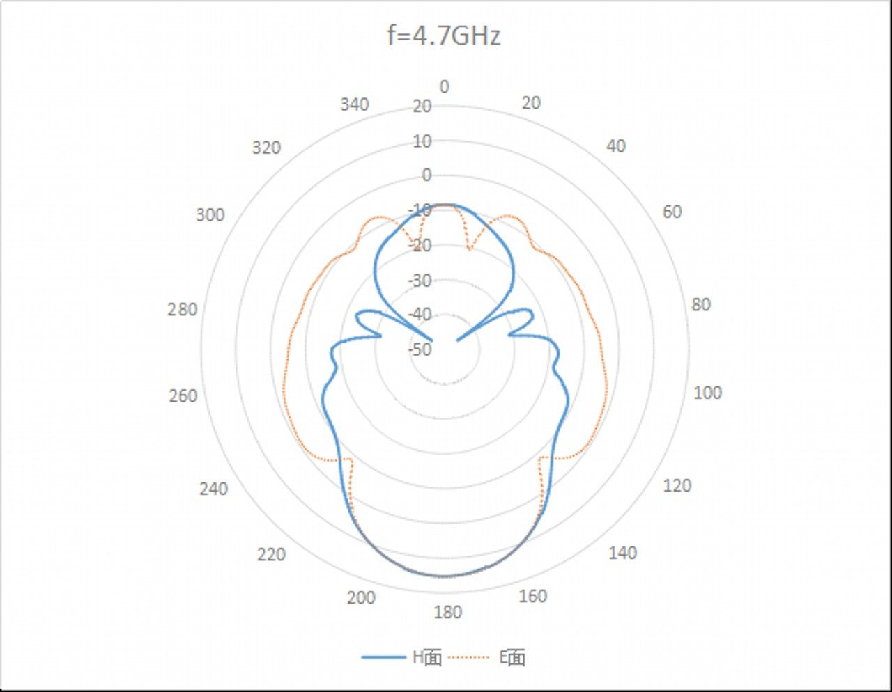 WR-159 Waveguide Standard Gain Horn Antenna. Nominal Gain: 15 dBi Gain. Frequency Range: 4.9 GHz to 7.1 GHz - 1
