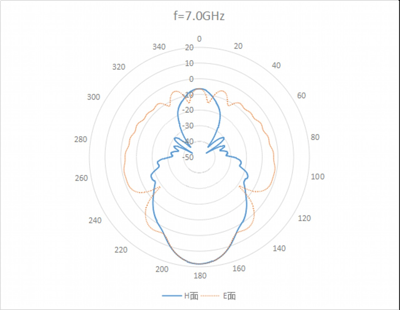 WR-159 Waveguide Standard Gain Horn Antenna. Nominal Gain: 15 dBi Gain. Frequency Range: 4.9 GHz to 7.1 GHz - 2
