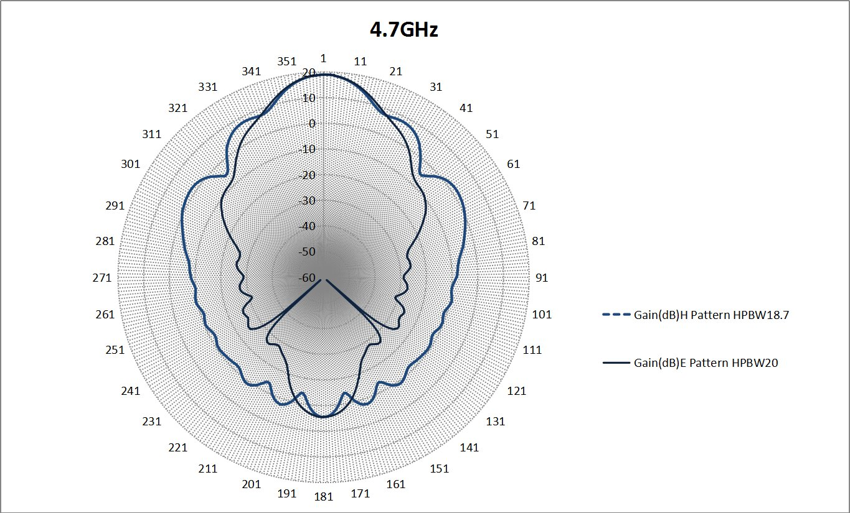 20 dBi Gain, 4.9 GHz to 7.1 GHz, WR-159 Waveguide Standard Gain Horn Antenna