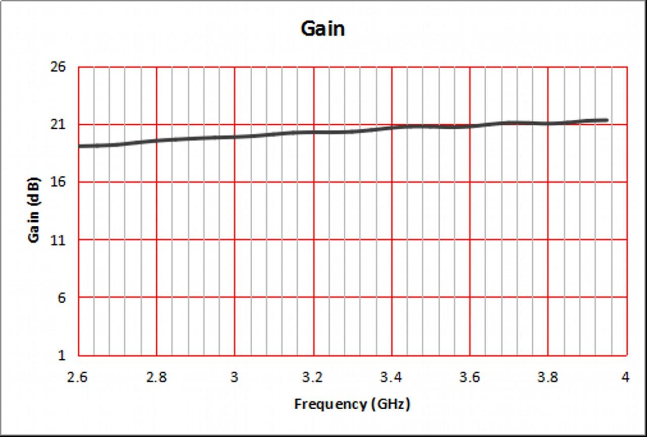 20 dBi Gain, 2.6 GHz to 4 GHz, WR-284 Waveguide Standard Gain Horn Antenna