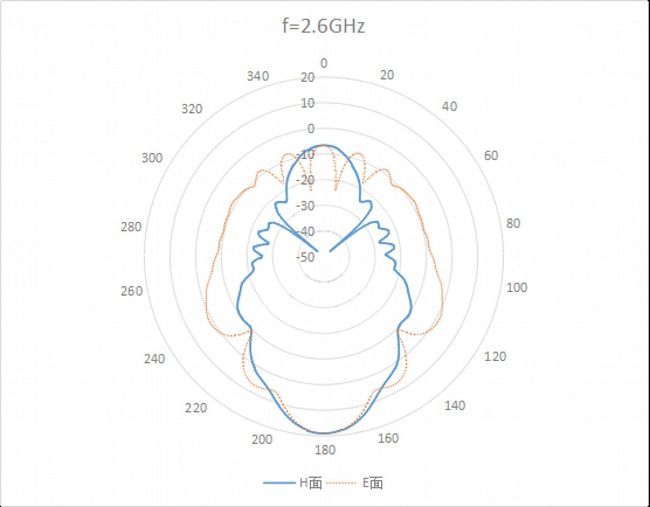 WR-284 Waveguide Standard Gain Horn Antenna. Nominal Gain: 20 dBi Gain. Frequency Range: 2.6 GHz to 4 GHz - 1