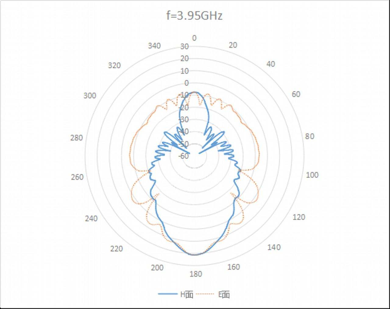 WR-284 Waveguide Standard Gain Horn Antenna. Nominal Gain: 20 dBi Gain. Frequency Range: 2.6 GHz to 4 GHz - 2