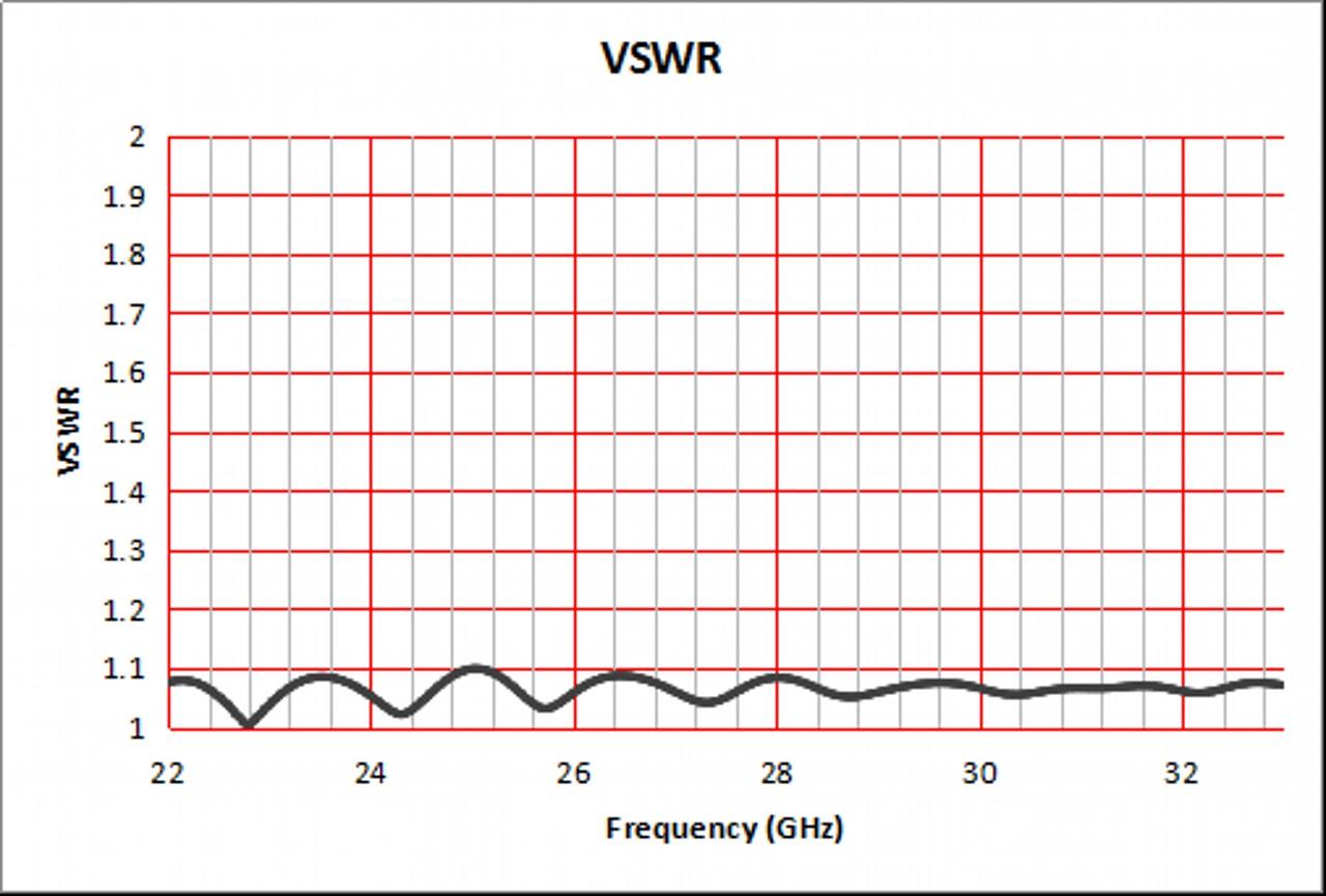 20 dBi Gain, 22 GHz to 33 GHz, WR-34 Waveguide Standard Gain Horn Antenna
