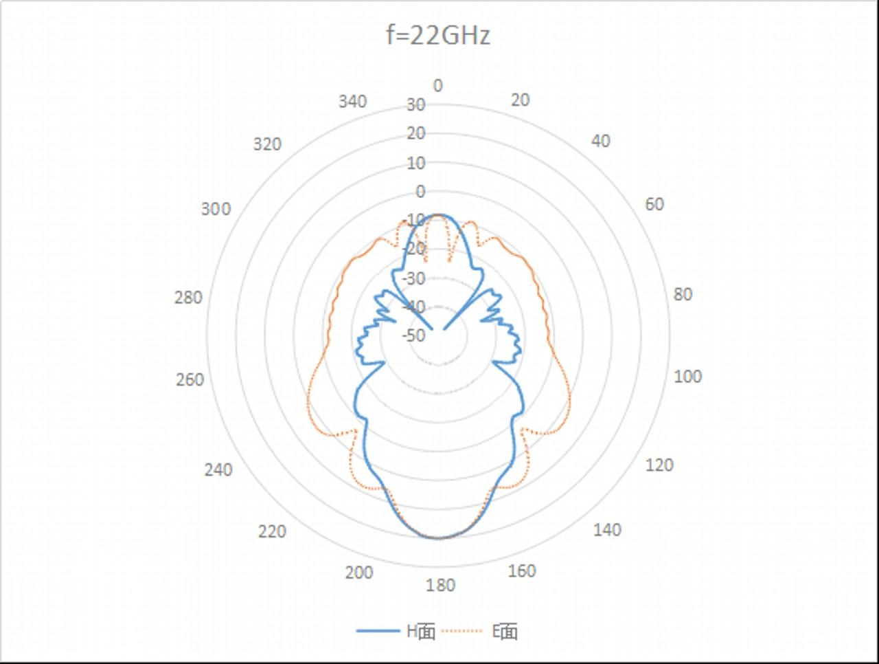 WR-34 Waveguide - 22GHz - 33GHz - Standard Gain Horn Antenna 1