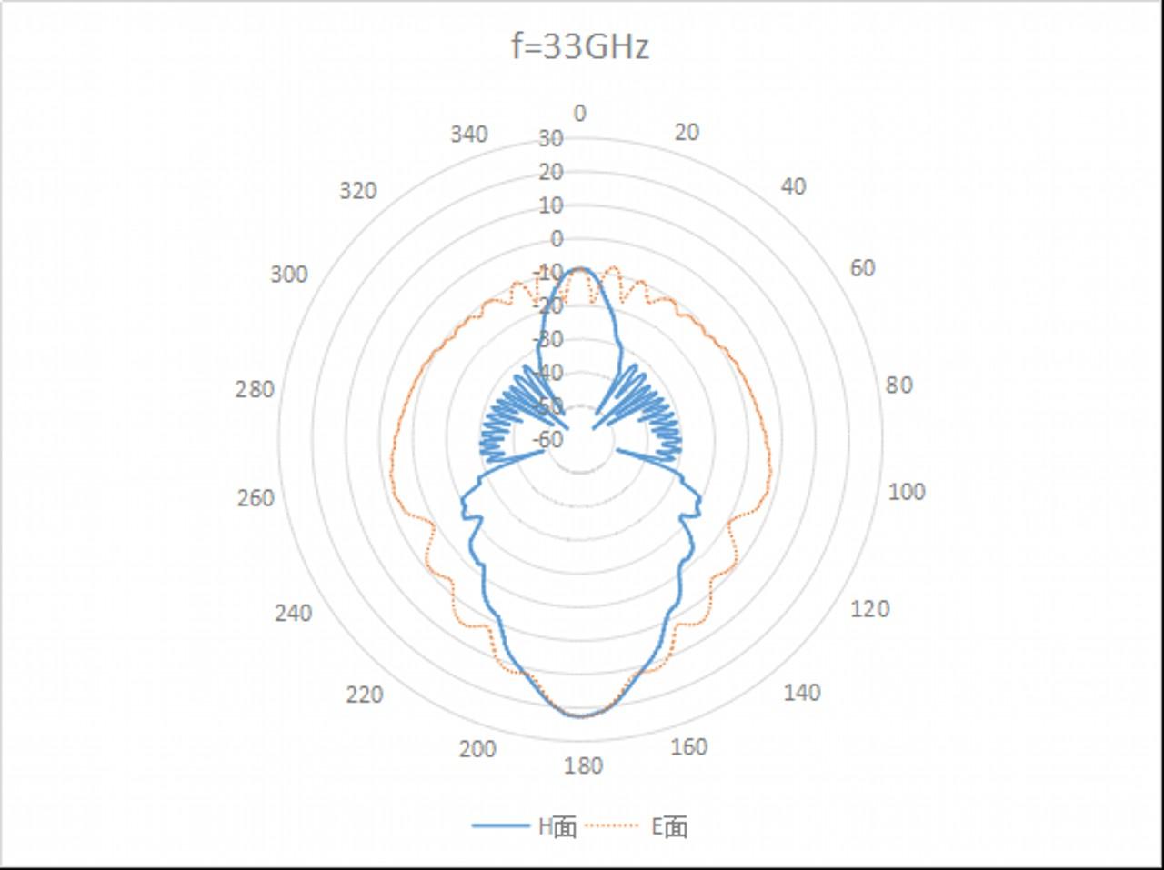 WR-34 Waveguide - 22GHz - 33GHz - Standard Gain Horn Antenna 3