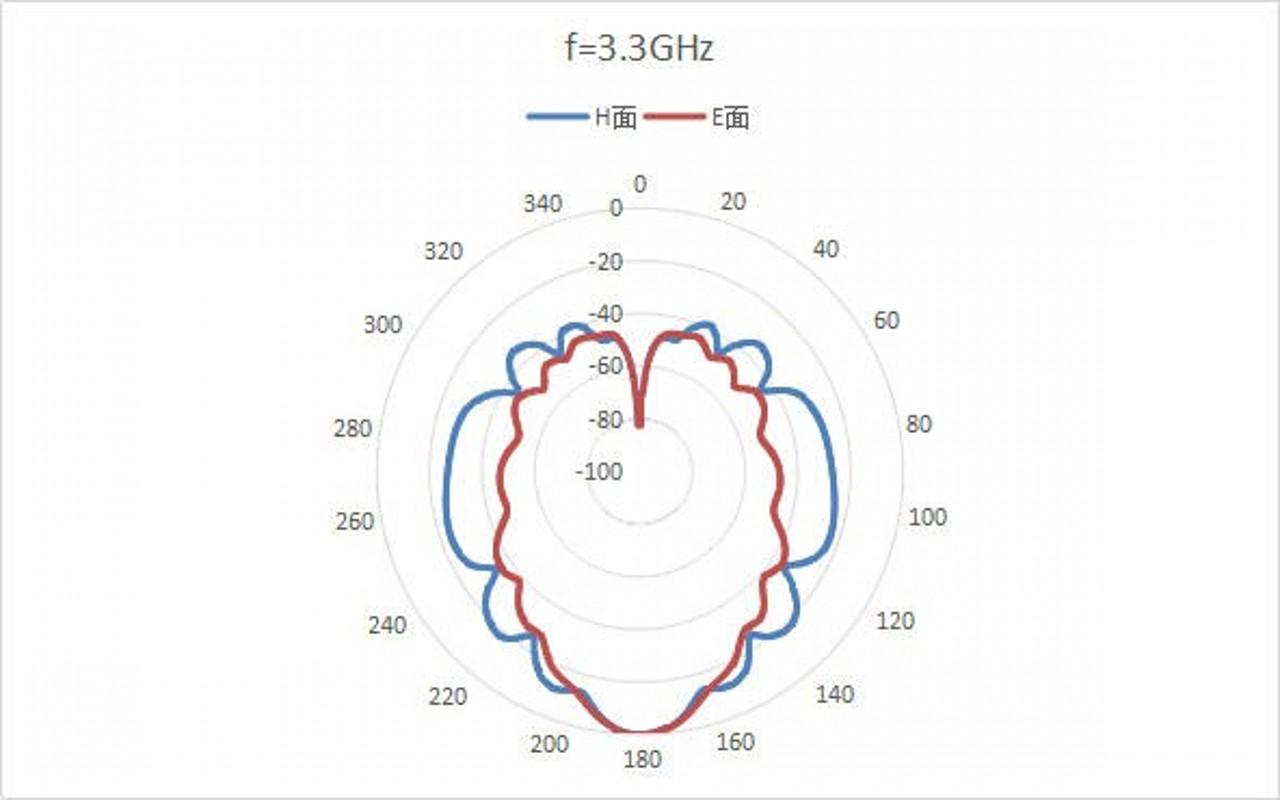 WR-340 Waveguide-2.2GHz-3.3GHz-Standard Gain Horn Antenna 2