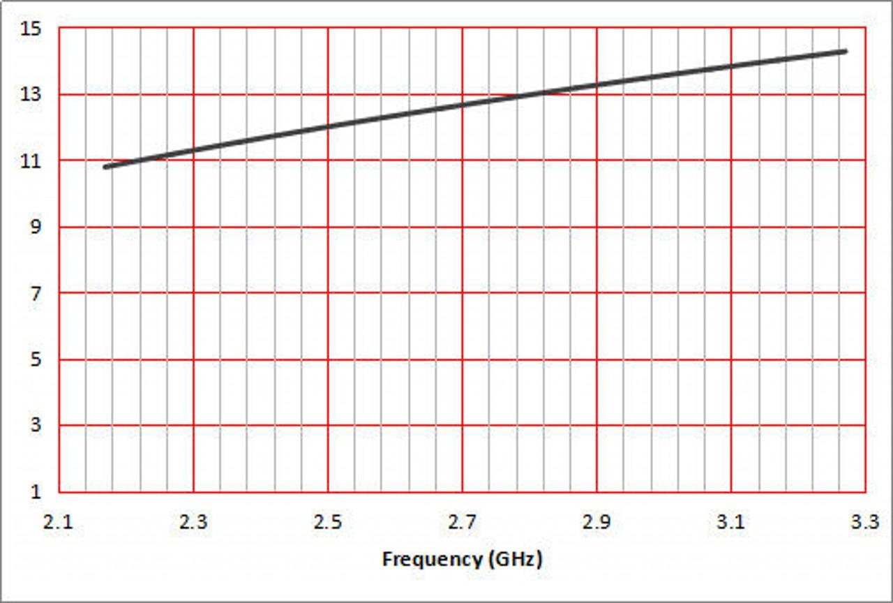 10 dBi Gain, 2.2 GHz to 3.3 GHz, WR-340 Waveguide Standard Gain Horn Antenna