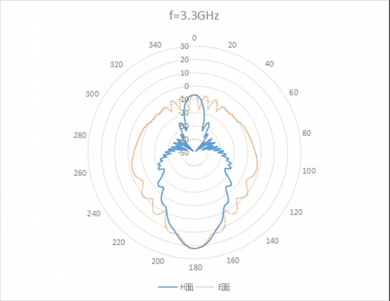WR-340 Waveguide Standard Gain Horn Antenna. Nominal Gain: 20 dBi Gain. Frequency Range: 2.2 GHz to 3.3 GHz - 2