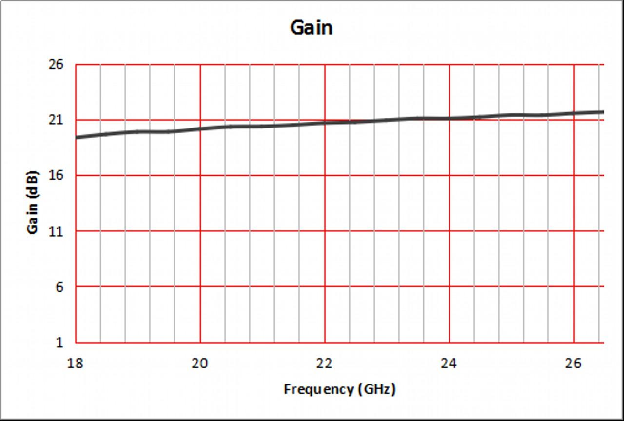 20 dBi Gain, 18 GHz to 26.5 GHz, WR-42 Waveguide Standard Gain Horn Antenna