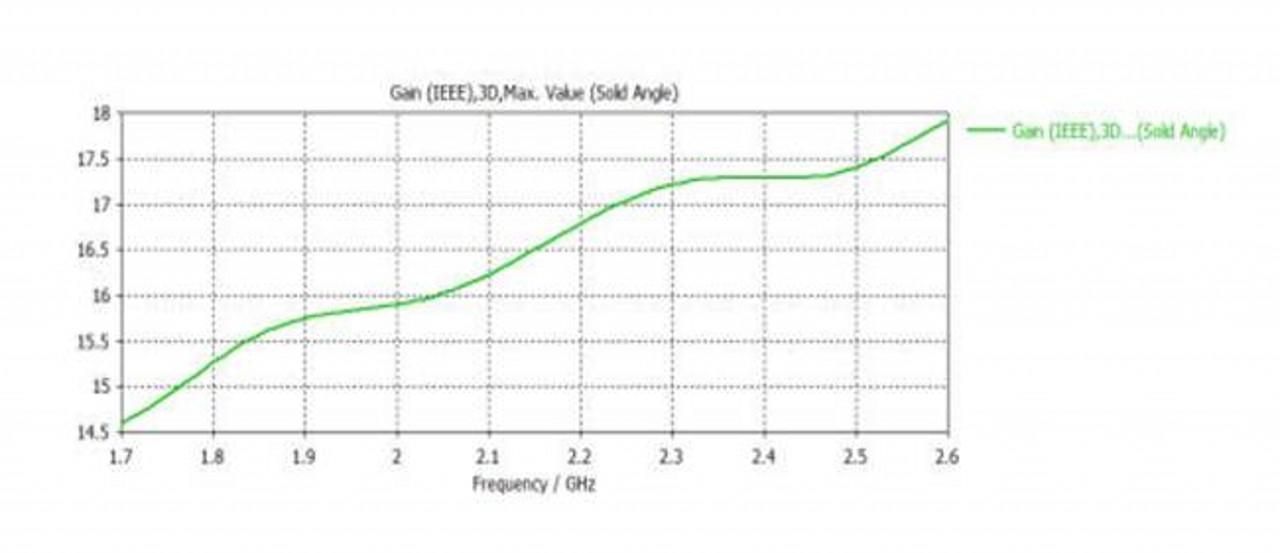15 dBi Gain, 1.7 GHz to 2.6 GHz, WR-430 Waveguide Standard Gain Horn Antenna