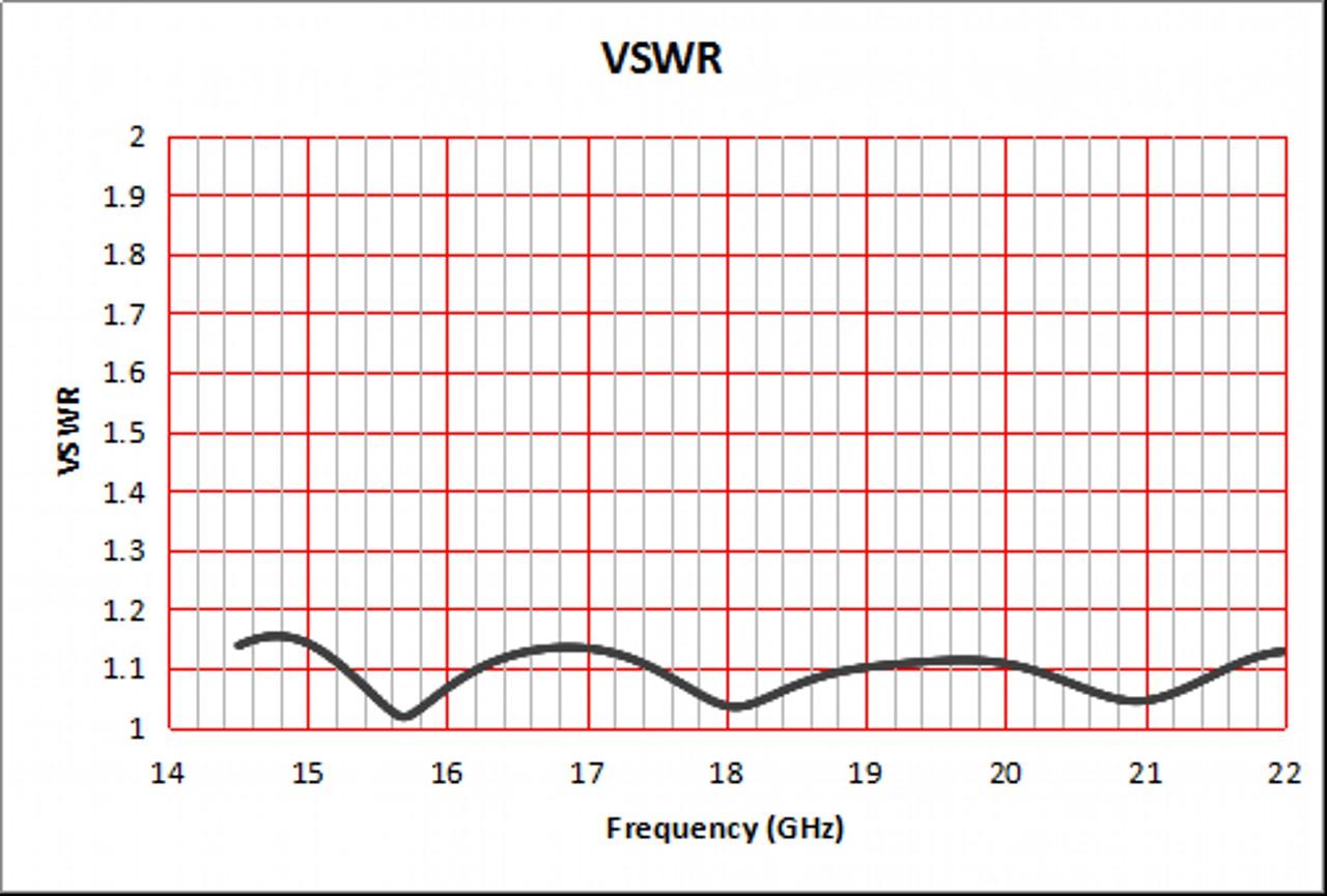 15 dBi Gain, 15 GHz to 22 GHz, WR-51 Waveguide Standard Gain Horn Antenna