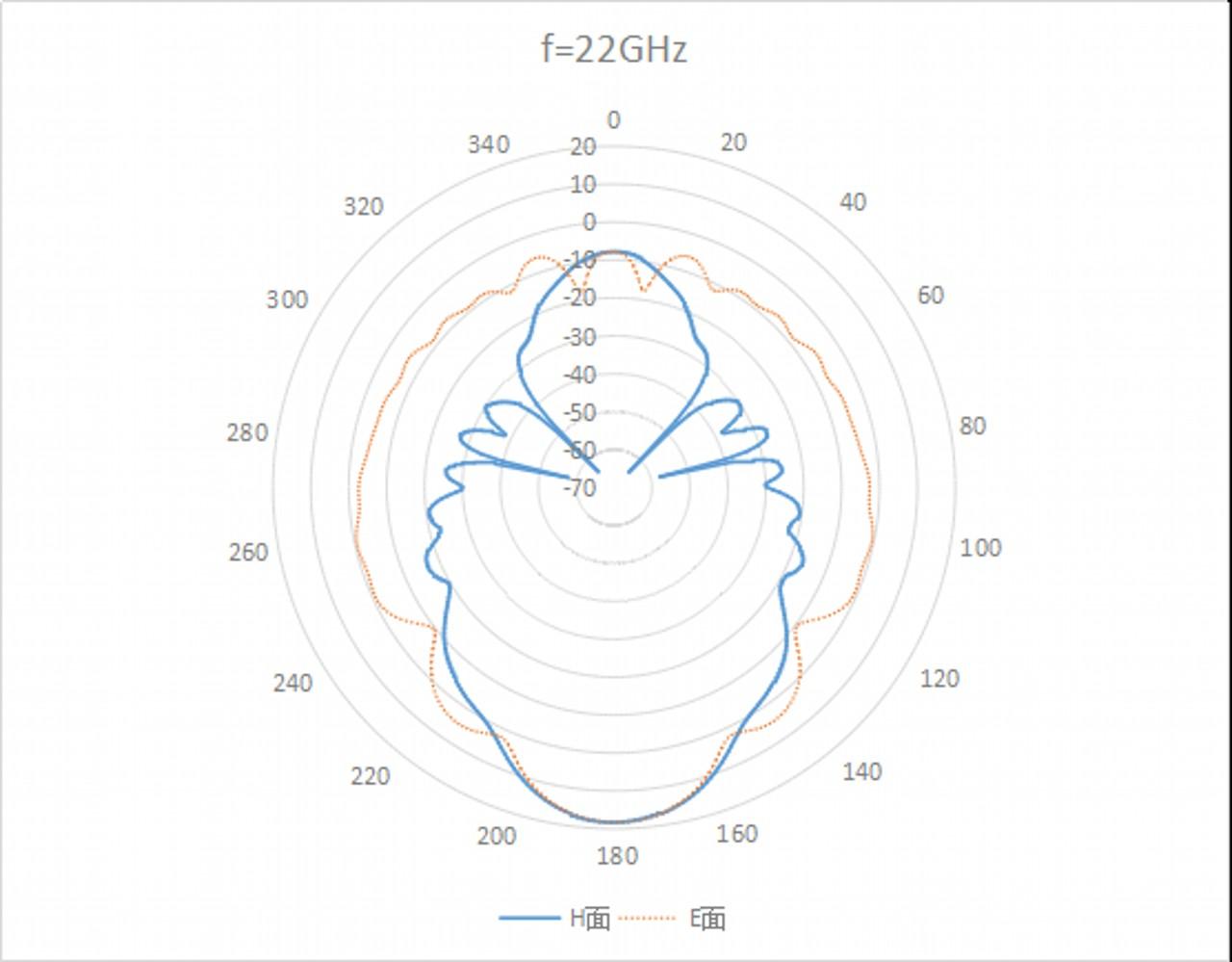 WR-51 Waveguide - 15GHz - 22GHz - Standard Gain Horn Antenna 2