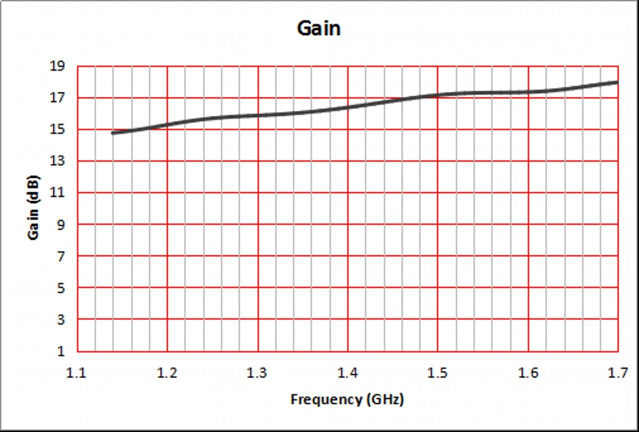 15 dBi Gain, 1.1 GHz to 1.2 GHz, WR-650 Waveguide Standard Gain Horn Antenna