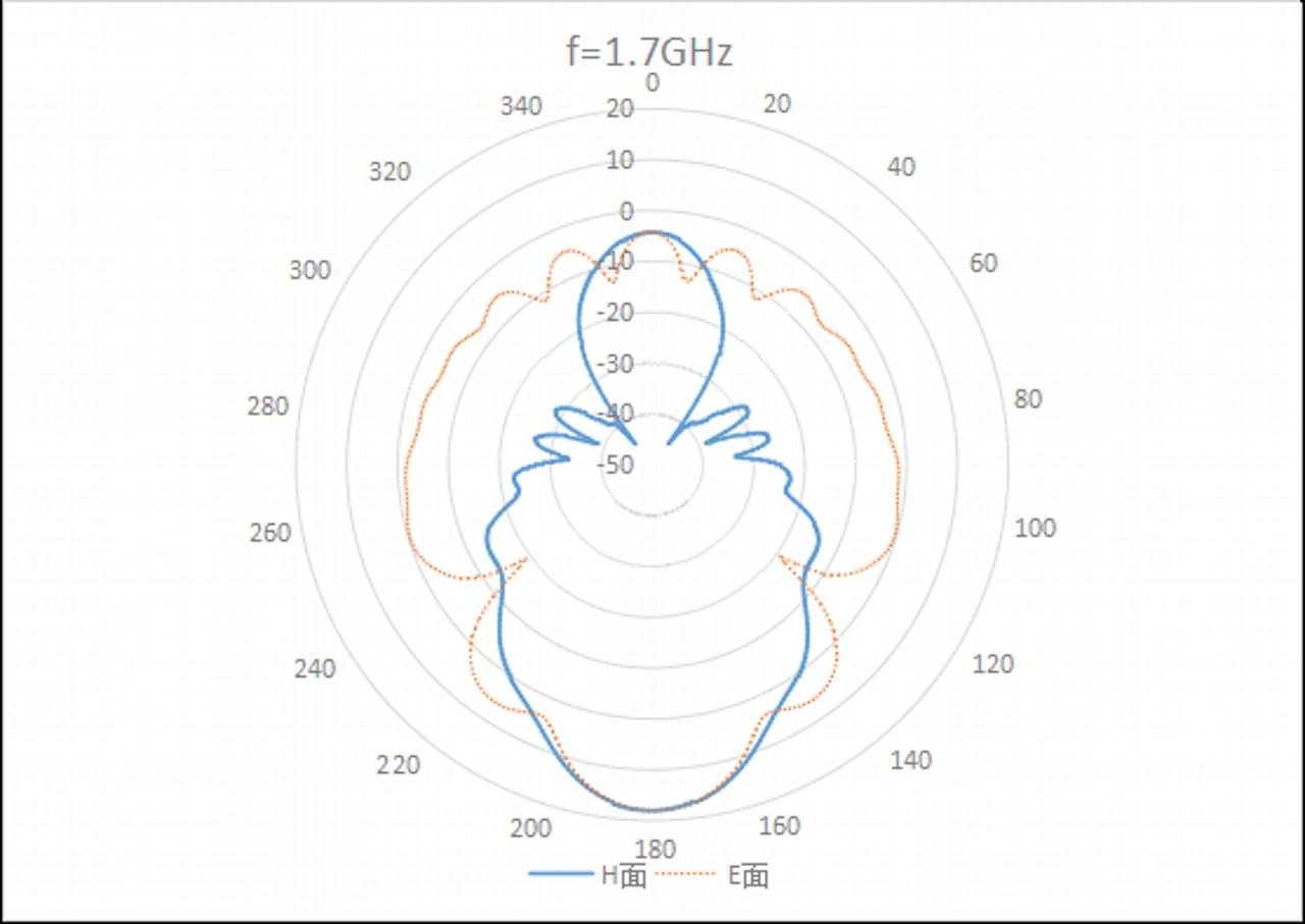 WR-650 Waveguide-1.1GHz-1.2GHz-Standard Gain Horn Antenna 2