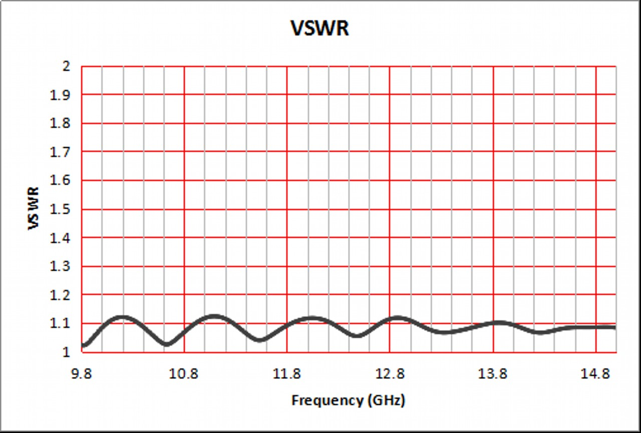 20 dBi Gain, 10 GHz to 15 GHz, WR-75 Waveguide Standard Gain Horn Antenna