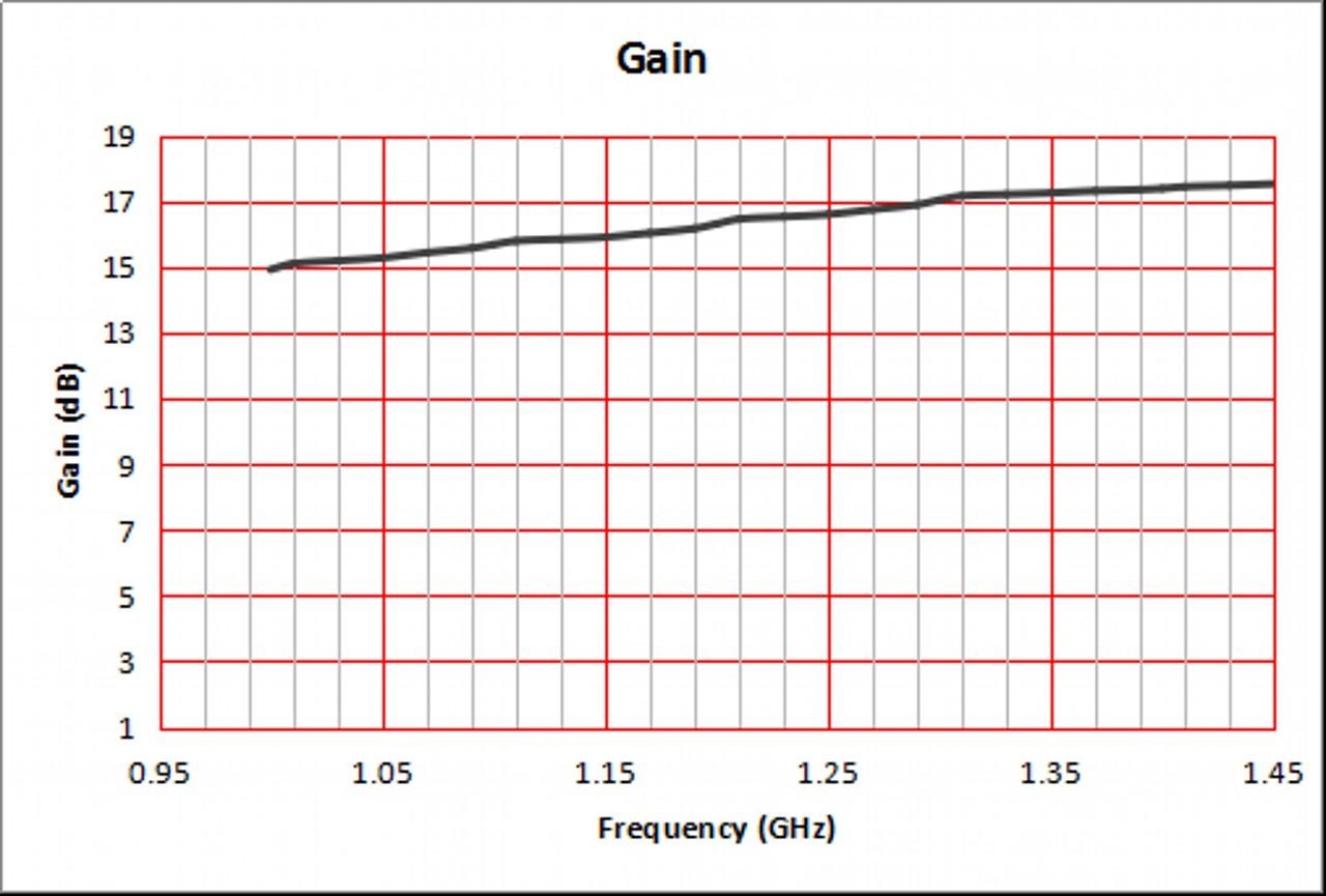 15 dBi Gain, 1 GHz to 1.5 GHz, WR-770 Waveguide Standard Gain Horn Antenna