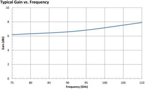 6.5 dBi Gain, 75 GHz to 110 GHz, WR-10 Waveguide Probe Antenna