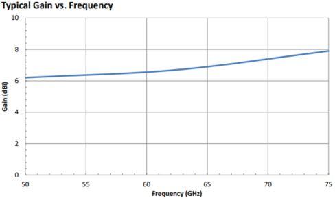 6.5 dBi Gain, 50 GHz to 75 GHz, WR-15 Waveguide Probe Antenna