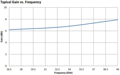 6.5 dBi Gain, 26.5 GHz to 40 GHz, WR-28 Waveguide Probe Antenna