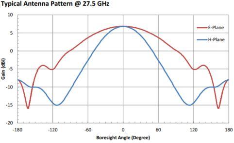 6.5 dBi Gain, 22 GHz to 33 GHz, WR-34 Waveguide Probe Antenna
