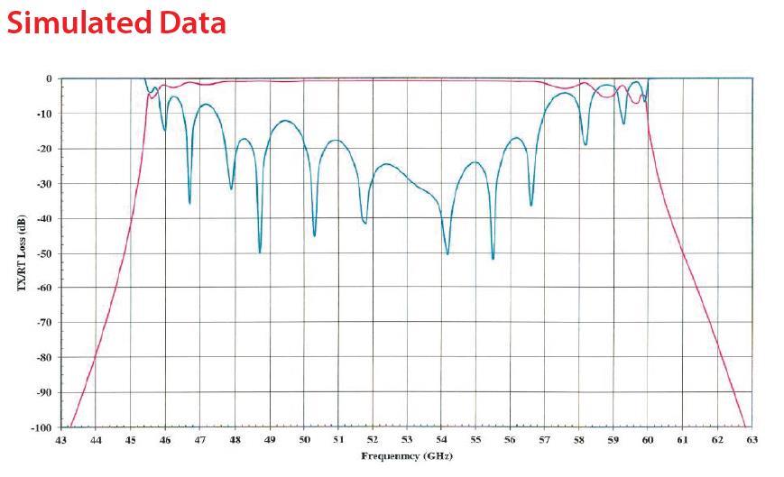 RF Filter Bandpass OWBP-47005700-15