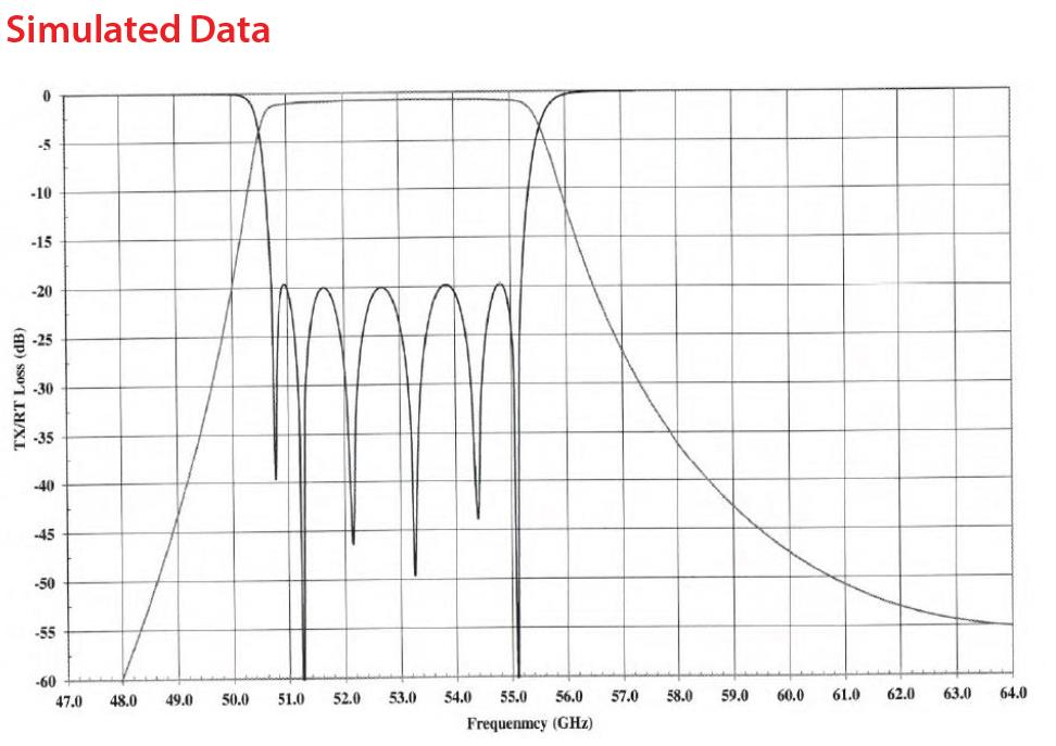 51GHz to 55GHz V Band Waveguide Bandpass Filter Rejection Frequency 59GHz to 70GHz RF Passive Bandpass Filter