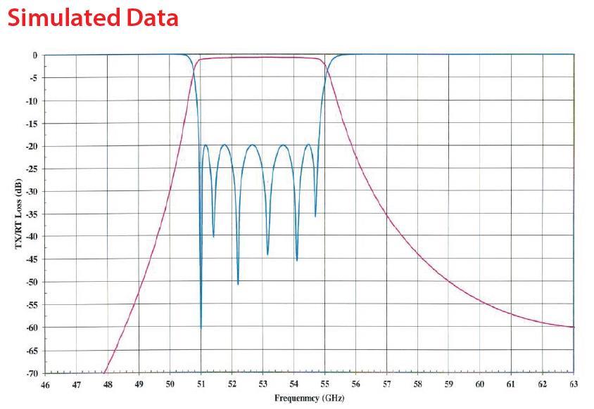 RF Filter Bandpass OWBP-51505450-15