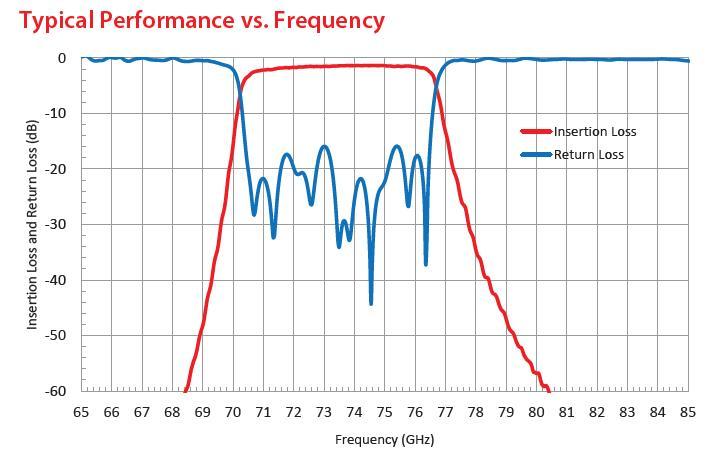 RF Filter Bandpass OWBP-71007600-10