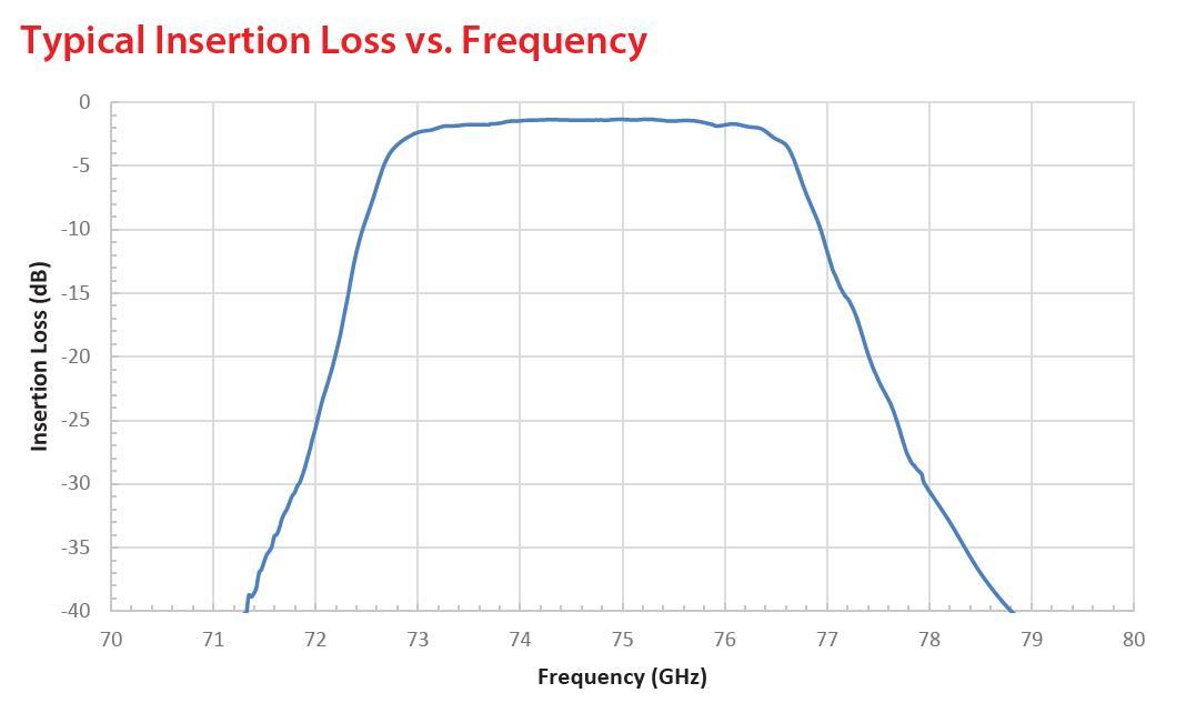 RF Filter Bandpass OWBP-74007600-12