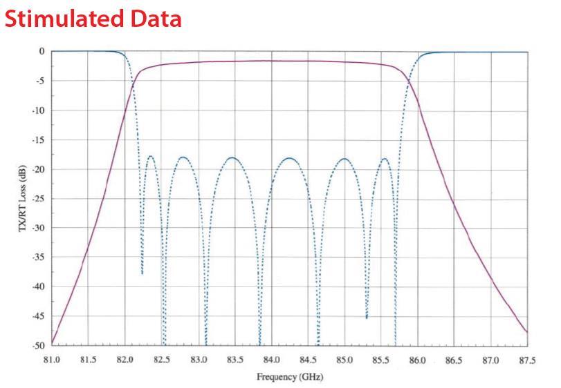 RF Filter Bandpass OWBP-82508550-10