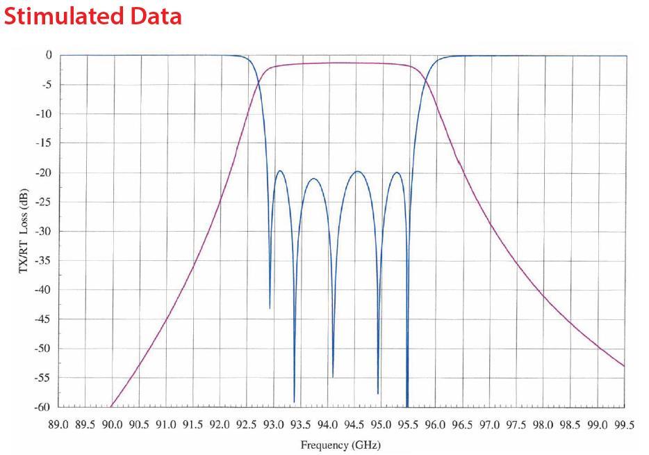 RF Filter Bandpass OWBP-93209520-10