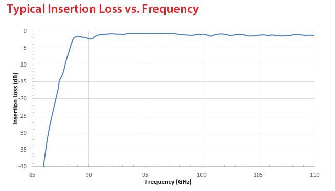 RF Filter Highpass OWBP-9200-10
