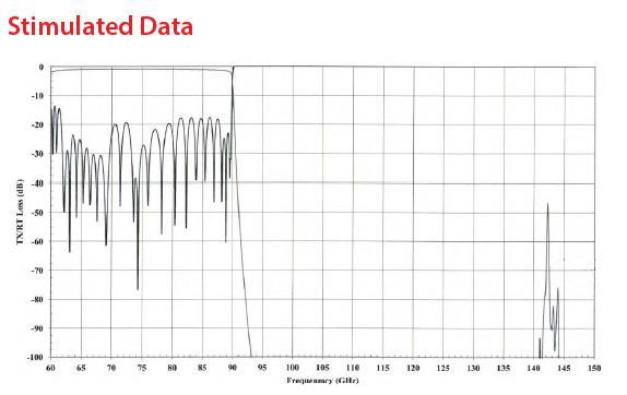RF Filter Lowpass OWBP-62009000-10